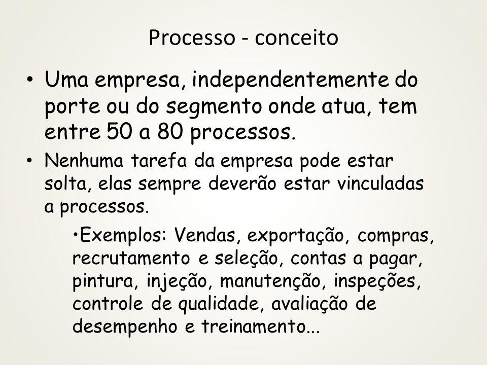 Processo - conceito É um conjunto de tarefas, logicamente encadeadas (podendo, portanto, ser representando através de um fluxograma) que tem um ou mai
