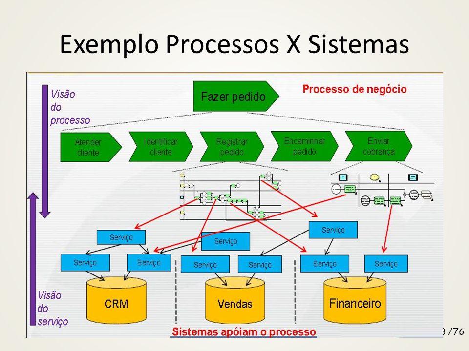 Mapa do processo Depois do fluxograma simples, o desenho dos processos deve seguir o padrão BPMN – Business Process Mapping Notation – veja em www.abp