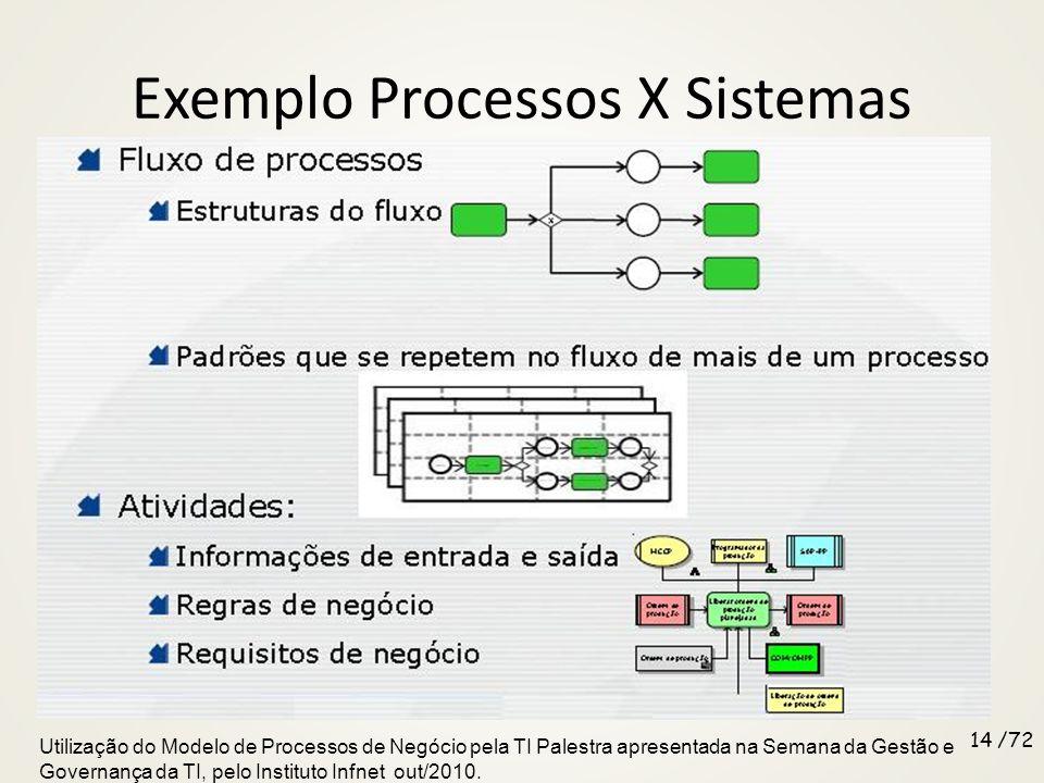 Exemplo Processos X Sistemas 13 /76