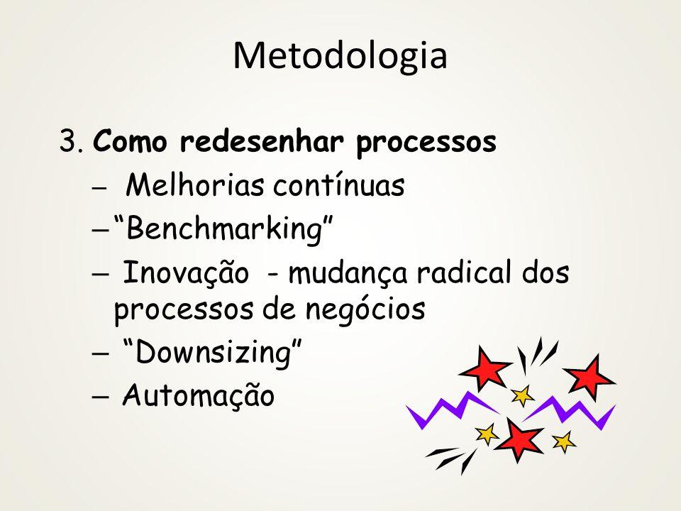 Exemplo Processos X Sistemas 14 /72 Utilização do Modelo de Processos de Negócio pela TI Palestra apresentada na Semana da Gestão e Governança da TI,