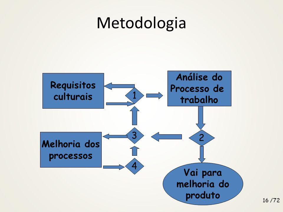 Metodologia 3. Como redesenhar processos – Melhorias contínuas – Benchmarking – Inovação - mudança radical dos processos de negócios – Downsizing – Au