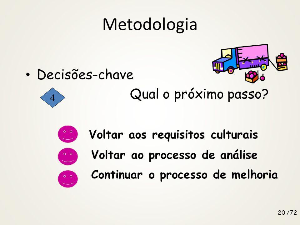 Metodologia Decisões-chave Qual o melhor método de melhoria? Melhoria contínua Benchmarking Inovação Outro? 19 /72 3