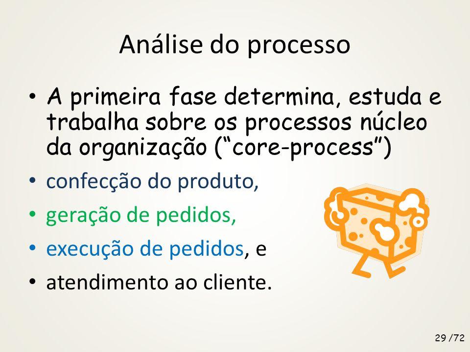 Análise do processo Para assegurar que o planejamento e a priorização sejam adequados é requerido analisar o desempenho dos processos-chave. Em vez de
