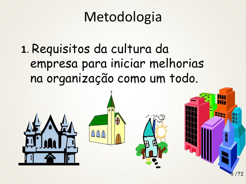 Metodologia 1.Requisitos da cultura da empresa para iniciar melhorias na organização como um todo.