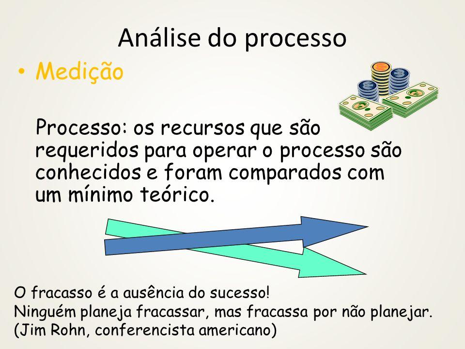 Análise do processo Medição Resultado: o nível de desempenho para produtos e serviços foram quantificados e verificados pela satisfação do cliente Saí