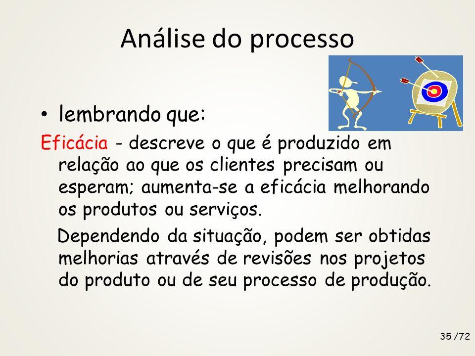 Análise do processo Análise Resultado : melhorar a capacidade do processo na entrega das saídas conforme projetado; Processo : reduzir o consumo de re