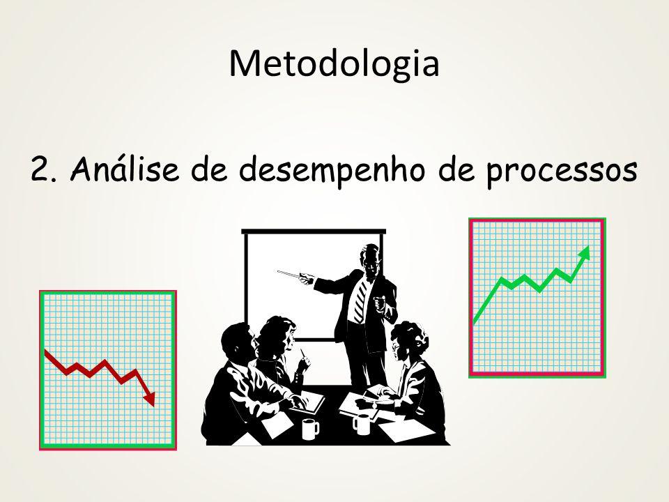Análise do processo Análise Resultado : melhorar a capacidade do processo na entrega das saídas conforme projetado; Processo : reduzir o consumo de recursos, variações, erros e atrasos.