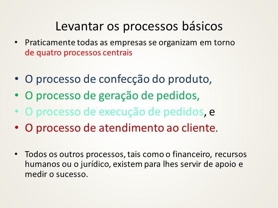 Metodologia 2. Análise de desempenho de processos
