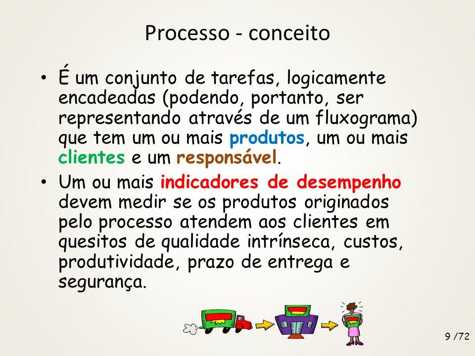 Processo - conceito É um conjunto de tarefas, logicamente encadeadas (podendo, portanto, ser representando através de um fluxograma) que tem um ou mais produtos, um ou mais clientes e um responsável.