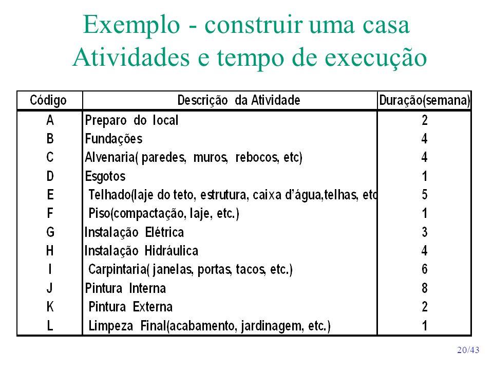 20/43 Exemplo - construir uma casa Atividades e tempo de execução