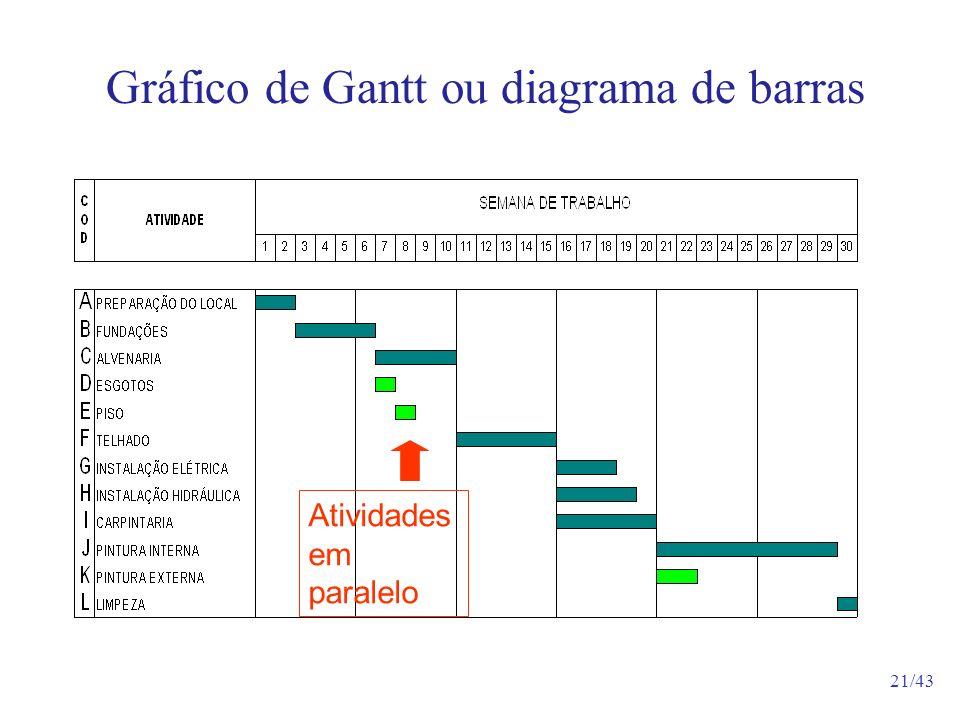 21/43 Gráfico de Gantt ou diagrama de barras Atividades em paralelo