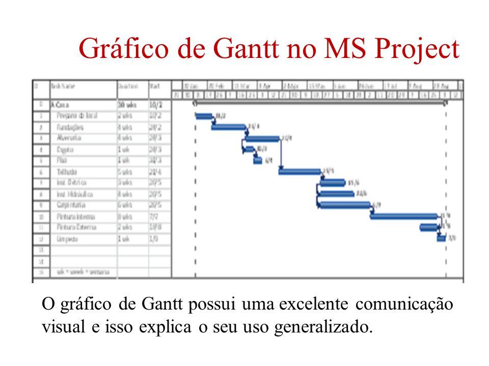 Gráfico de Gantt no MS Project O gráfico de Gantt possui uma excelente comunicação visual e isso explica o seu uso generalizado.