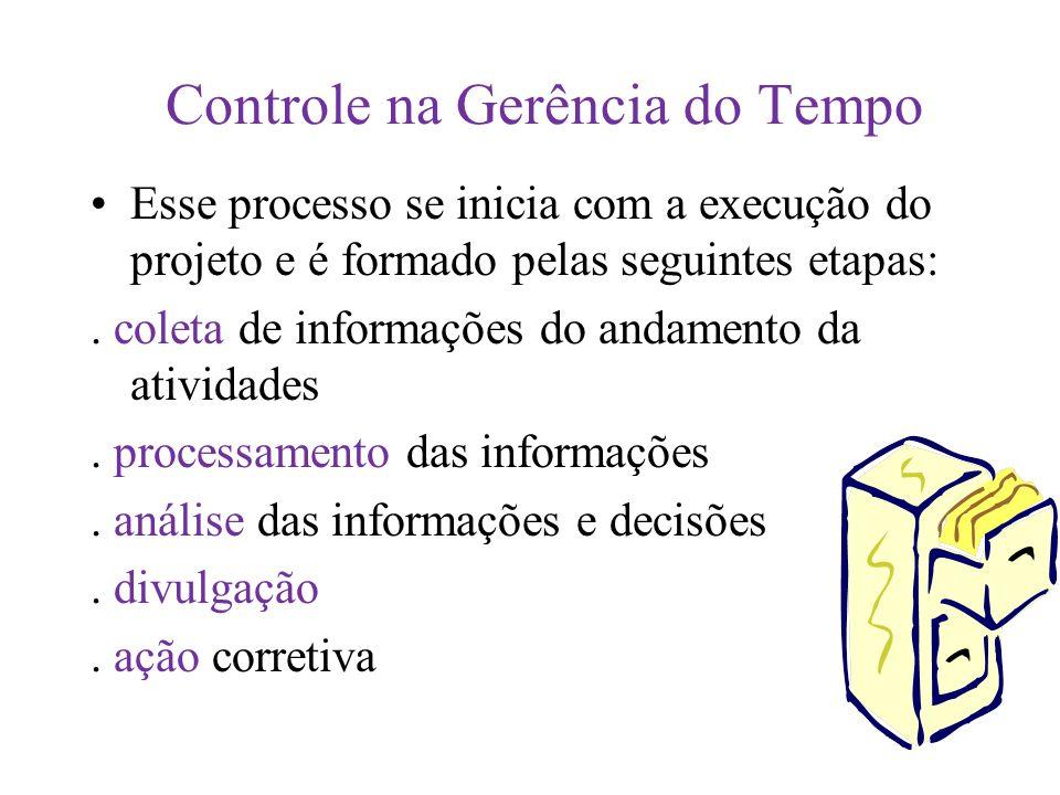 Controle na Gerência do Tempo Esse processo se inicia com a execução do projeto e é formado pelas seguintes etapas:.