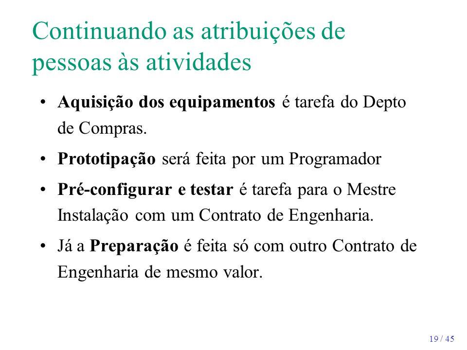 19 / 45 Continuando as atribuições de pessoas às atividades Aquisição dos equipamentos é tarefa do Depto de Compras. Prototipação será feita por um Pr