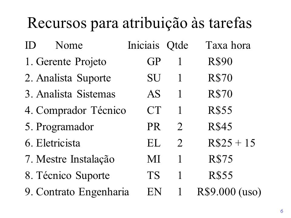 6 Recursos para atribuição às tarefas IDNome Iniciais Qtde Taxa hora 1. Gerente ProjetoGP1 R$90 2. Analista SuporteSU1 R$70 3. Analista SistemasAS1 R$