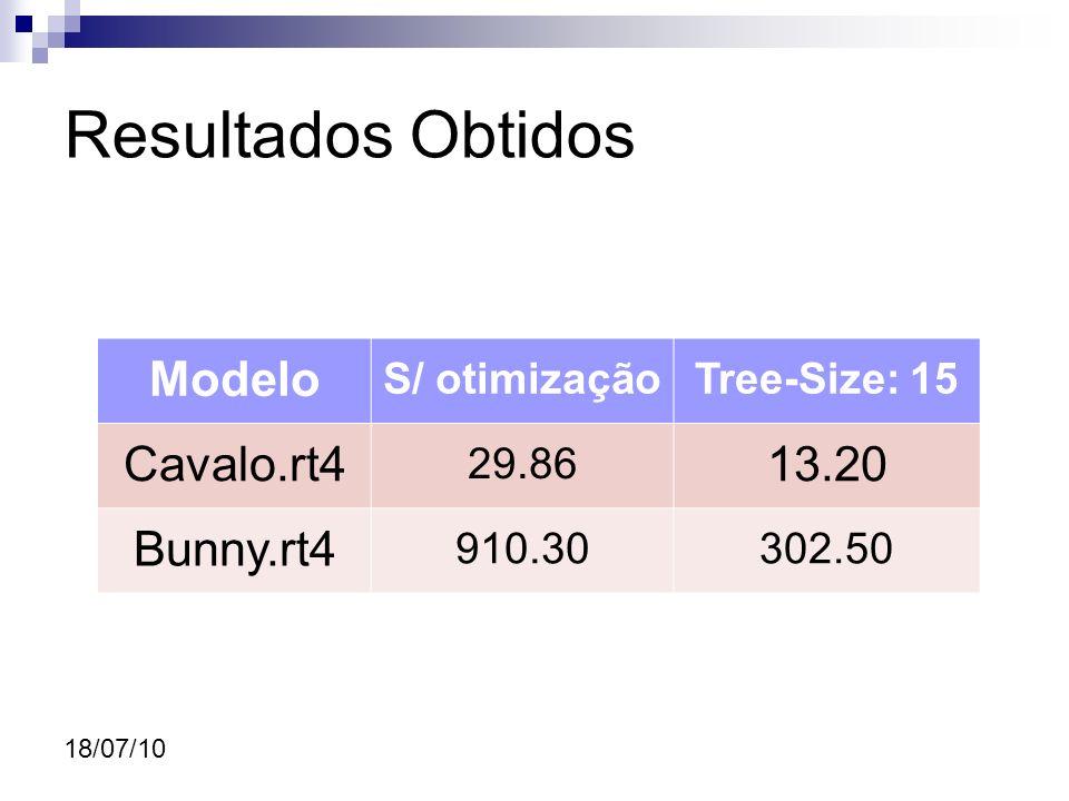 18/07/10 Resultados Obtidos Modelo S/ otimizaçãoTree-Size: 15 Cavalo.rt4 29.86 13.20 Bunny.rt4 910.30302.50