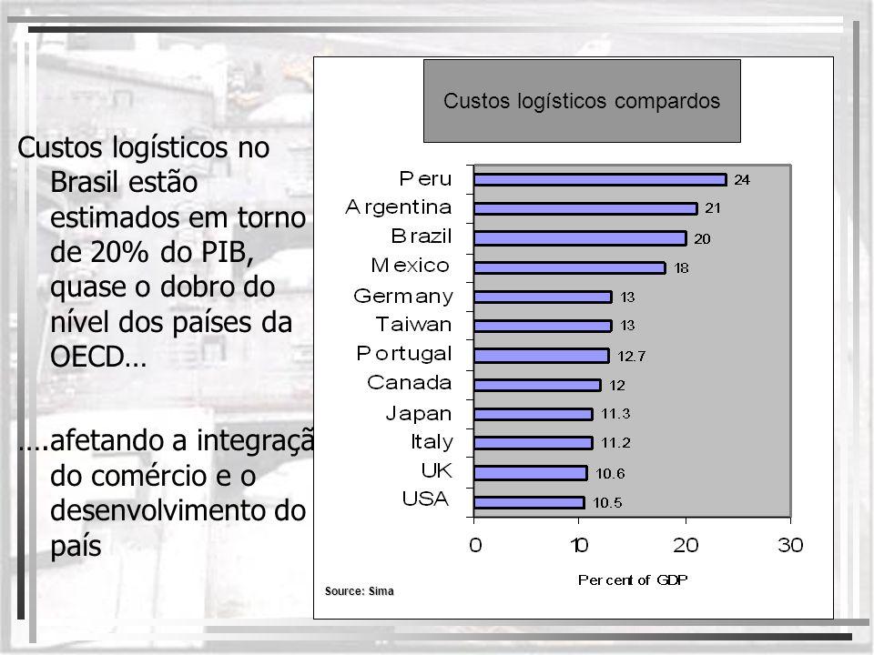 Custos logísticos no Brasil estão estimados em torno de 20% do PIB, quase o dobro do nível dos países da OECD… ….afetando a integração do comércio e o