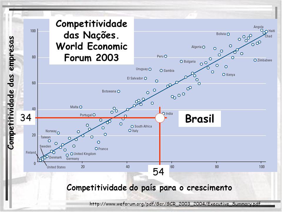 Competitividade do país para o crescimento 54 Competitividade das Nações. World Economic Forum 2003 Competitividade das empresas Brasil http://www.wef