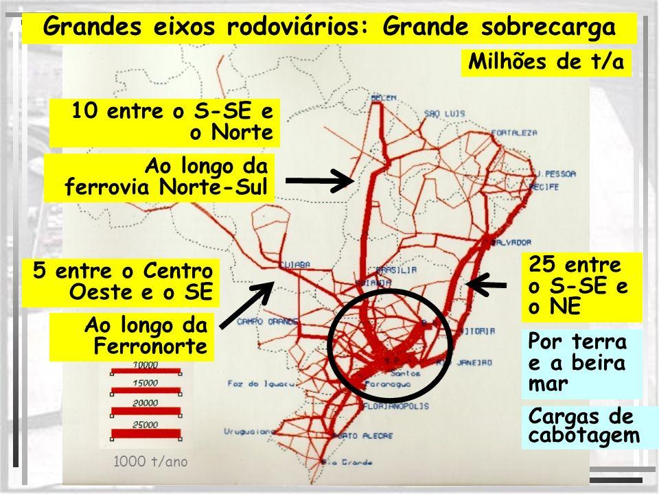 1000 t/ano Grandes eixos rodoviários: Grande sobrecarga 25 entre o S-SE e o NE Por terra e a beira mar Cargas de cabotagem 10 entre o S-SE e o Norte A