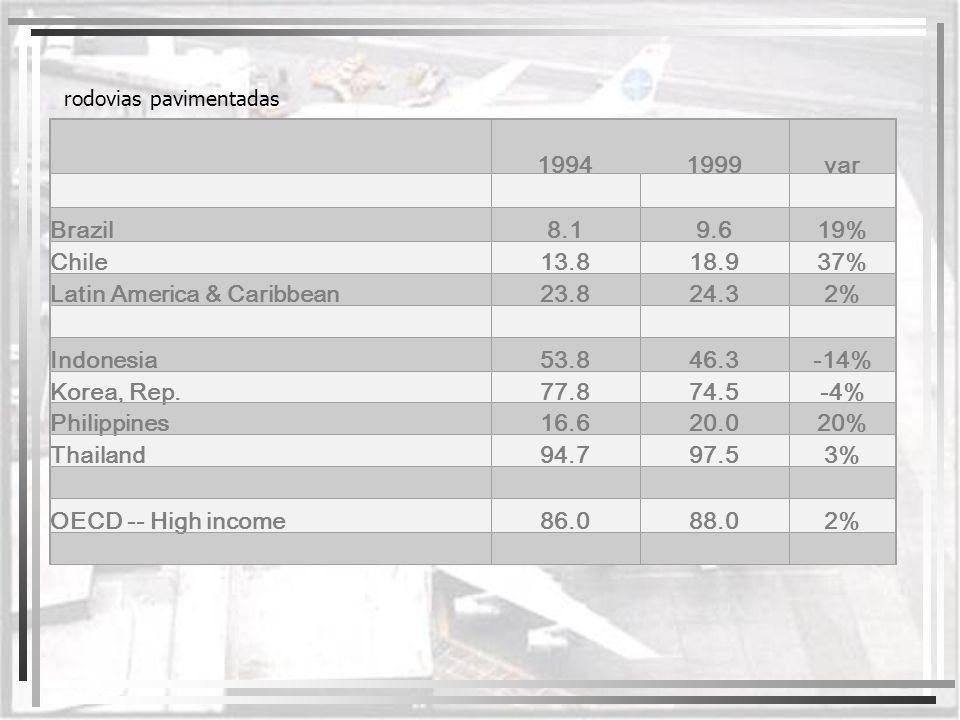 19941999var Brazil8.19.619% Chile13.818.937% Latin America & Caribbean23.824.32% Indonesia53.846.3-14% Korea, Rep.77.874.5-4% Philippines16.620.020% T