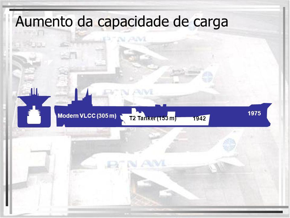Aumento da capacidade de carga 1942 1975 Modern VLCC (305 m) T2 Tanker (153 m)