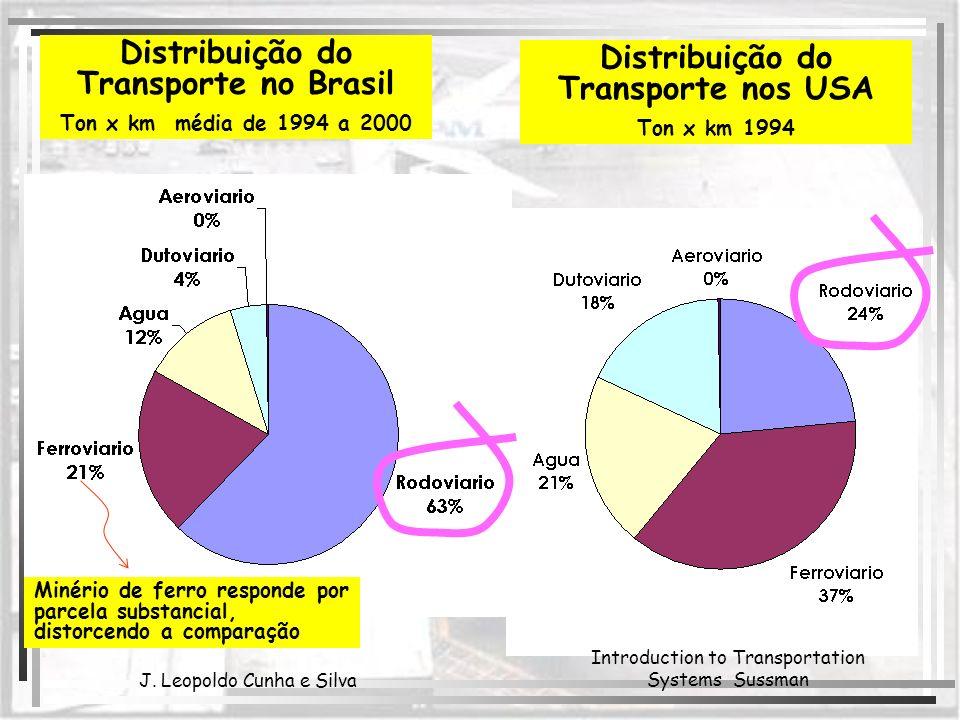 Distribuição do Transporte no Brasil Ton x km média de 1994 a 2000 J. Leopoldo Cunha e Silva Distribuição do Transporte nos USA Ton x km 1994 Introduc