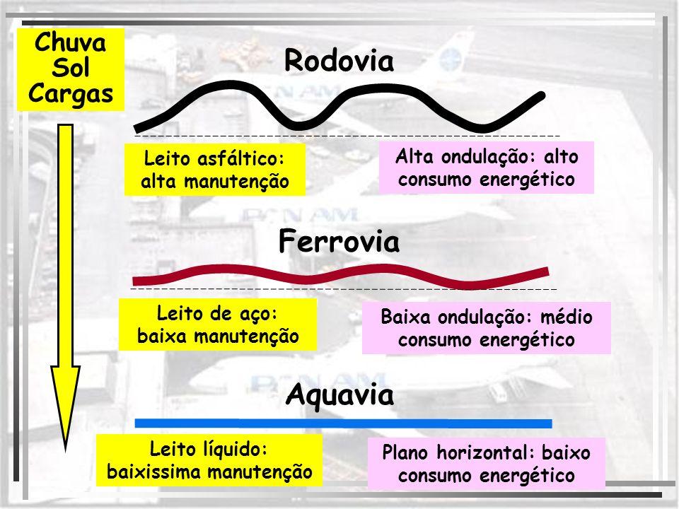 Chuva Sol Cargas Leito asfáltico: alta manutenção Alta ondulação: alto consumo energético Leito líquido: baixissima manutenção Plano horizontal: baixo