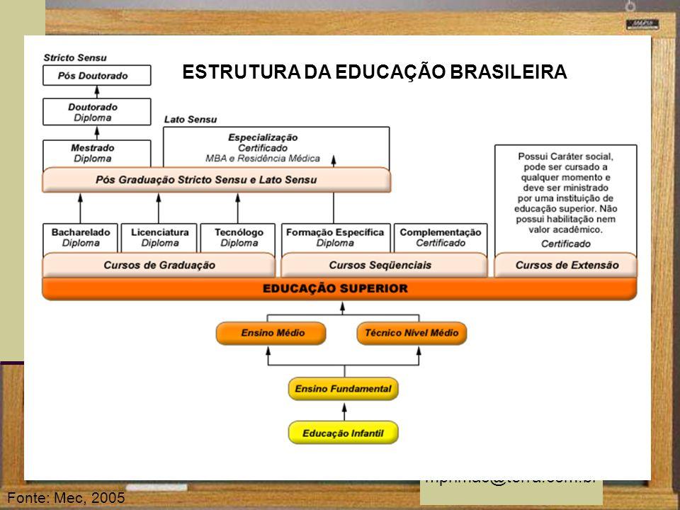 mprimac@terra.com.br Fonte: Mec, 2005 ESTRUTURA DA EDUCAÇÃO BRASILEIRA
