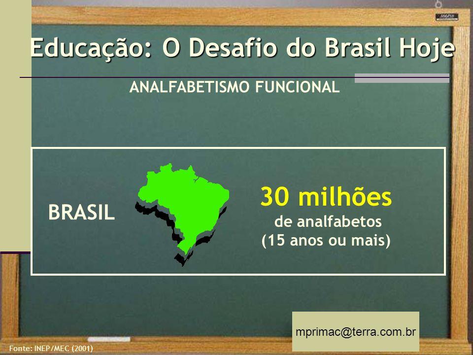 mprimac@terra.com.br ANALFABETISMO FUNCIONAL BRASIL 30 milhões de analfabetos (15 anos ou mais) Fonte: INEP/MEC (2001) Educação: O Desafio do Brasil H