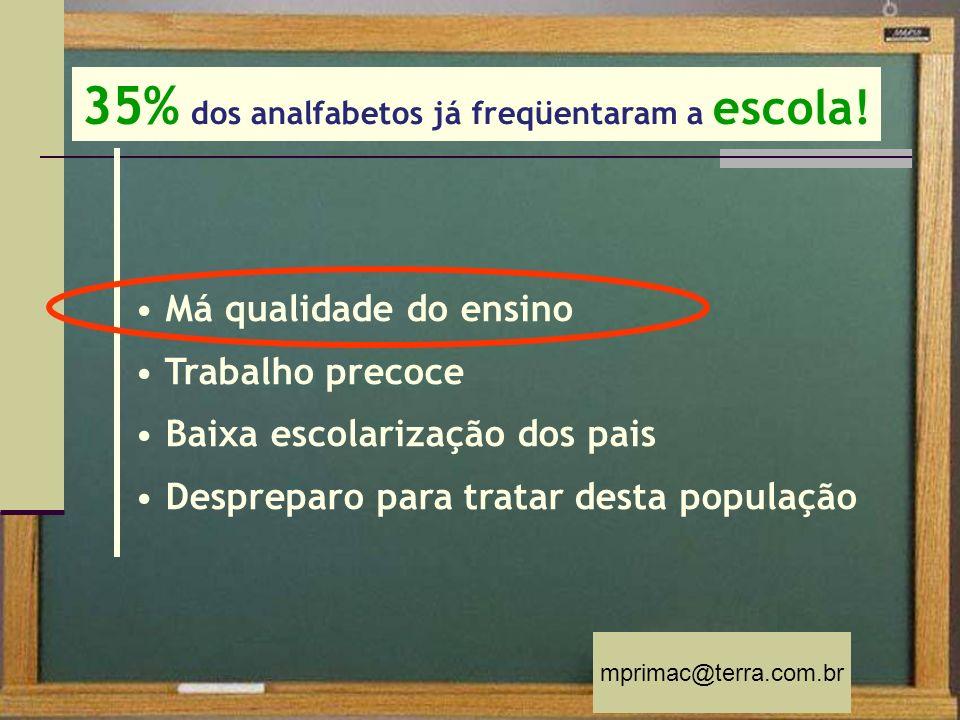mprimac@terra.com.br 35% dos analfabetos já freqüentaram a escola! Má qualidade do ensino Trabalho precoce Baixa escolarização dos pais Despreparo par