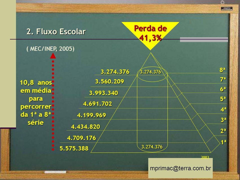 mprimac@terra.com.br 2. Fluxo Escolar ( MEC/INEP, 2005) Perda de 41,3% 5.575.3881ª 10,8 anos em média para percorrer da 1ª a 8ª série 2ª 4.709.176 3ª4