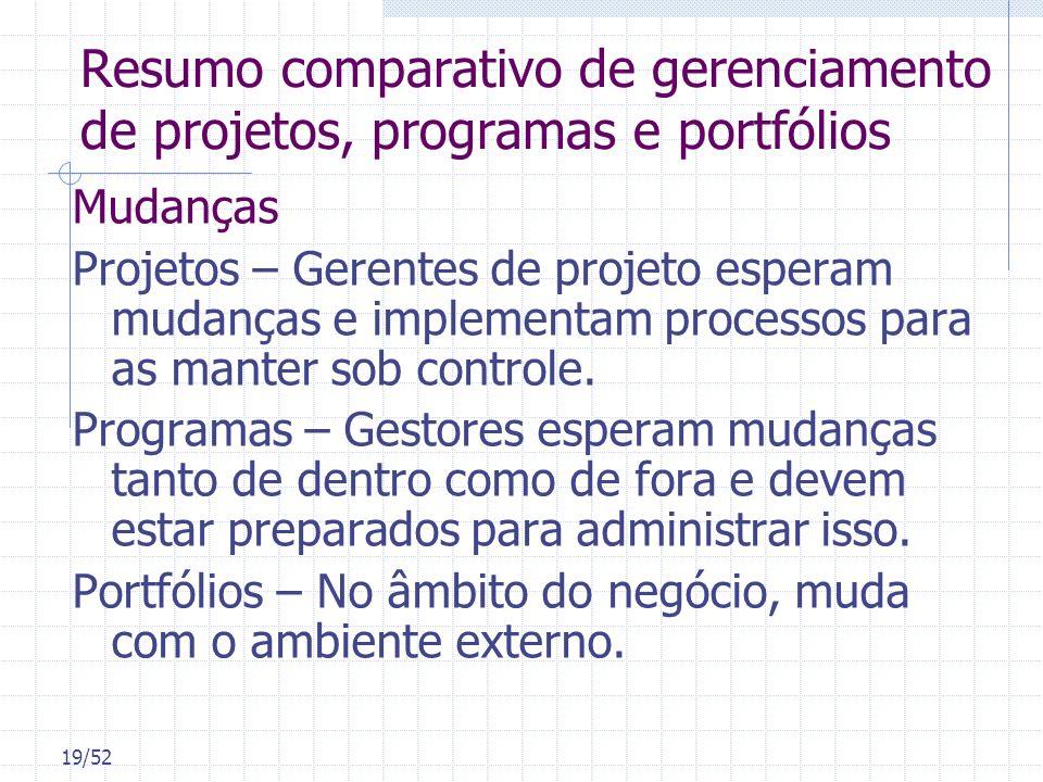 19/52 Resumo comparativo de gerenciamento de projetos, programas e portfólios Mudanças Projetos – Gerentes de projeto esperam mudanças e implementam p