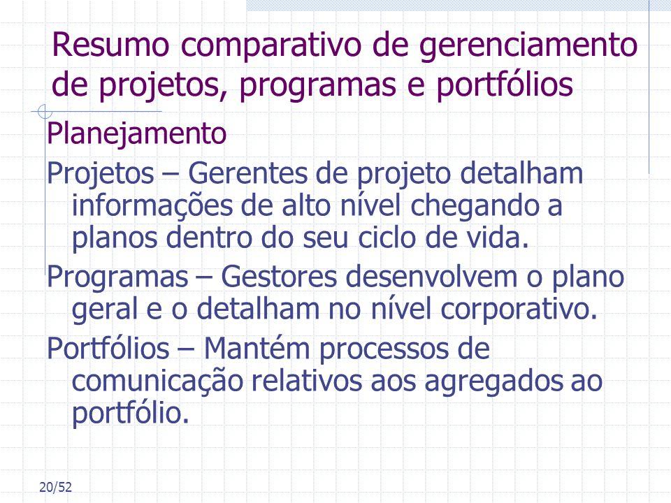 20/52 Resumo comparativo de gerenciamento de projetos, programas e portfólios Planejamento Projetos – Gerentes de projeto detalham informações de alto