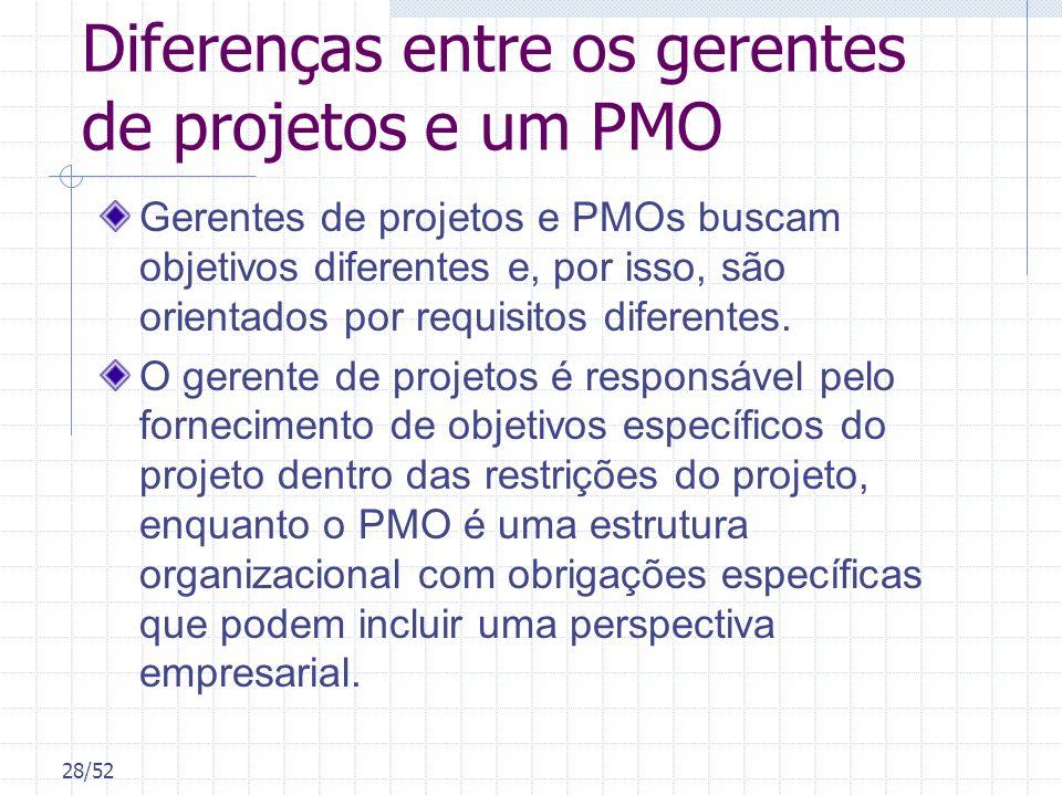 28/52 Diferenças entre os gerentes de projetos e um PMO Gerentes de projetos e PMOs buscam objetivos diferentes e, por isso, são orientados por requis