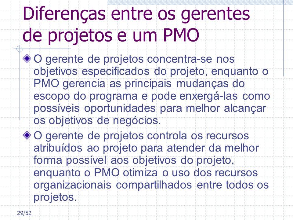 29/52 Diferenças entre os gerentes de projetos e um PMO O gerente de projetos concentra-se nos objetivos especificados do projeto, enquanto o PMO gere