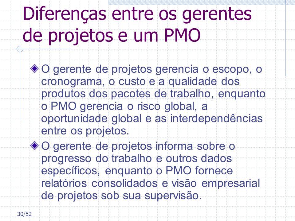 30/52 Diferenças entre os gerentes de projetos e um PMO O gerente de projetos gerencia o escopo, o cronograma, o custo e a qualidade dos produtos dos