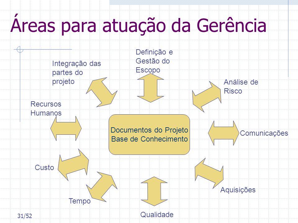 31/52 Áreas para atuação da Gerência Documentos do Projeto Base de Conhecimento Integração das partes do projeto Definição e Gestão do Escopo Recursos