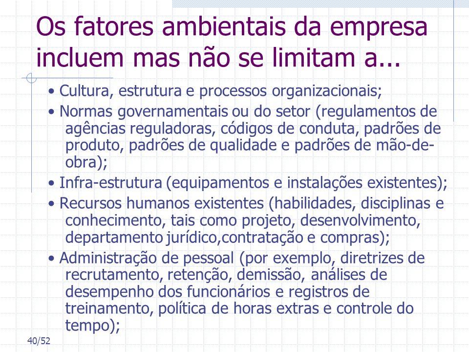 40/52 Os fatores ambientais da empresa incluem mas não se limitam a... Cultura, estrutura e processos organizacionais; Normas governamentais ou do set
