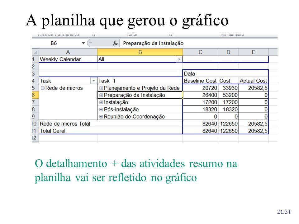 21/31 A planilha que gerou o gráfico O detalhamento + das atividades resumo na planilha vai ser refletido no gráfico