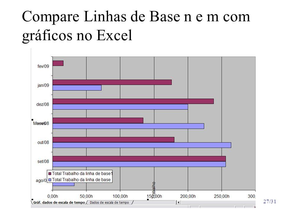 27/31 Compare Linhas de Base n e m com gráficos no Excel