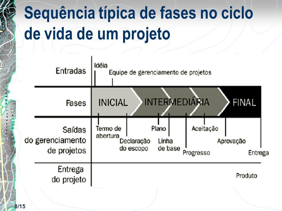 8/15 Sequência típica de fases no ciclo de vida de um projeto