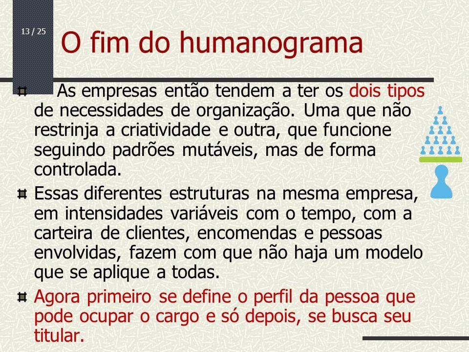 13 / 25 O fim do humanograma As empresas então tendem a ter os dois tipos de necessidades de organização. Uma que não restrinja a criatividade e outra