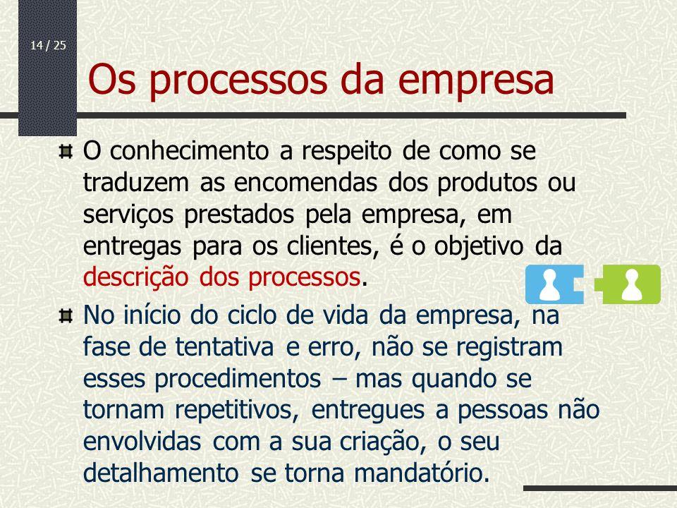 14 / 25 Os processos da empresa O conhecimento a respeito de como se traduzem as encomendas dos produtos ou serviços prestados pela empresa, em entreg