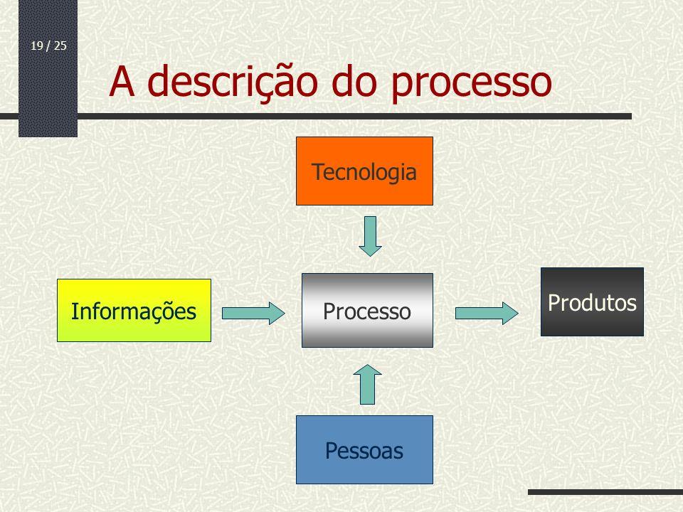 19 / 25 A descrição do processo Pessoas Informações Processo Produtos Tecnologia