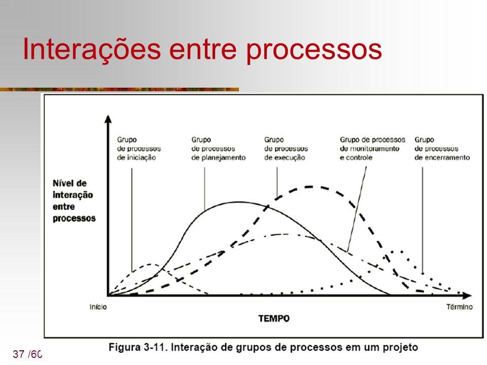37 /60 Interações entre processos
