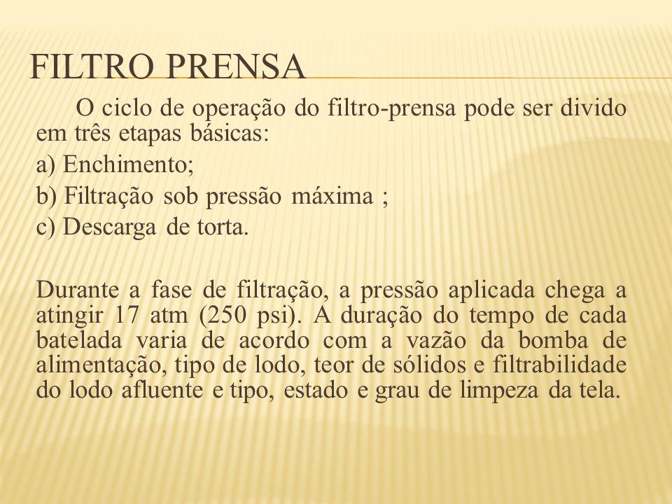 FILTRO PRENSA O ciclo de operação do filtro-prensa pode ser divido em três etapas básicas: a) Enchimento; b) Filtração sob pressão máxima ; c) Descarg