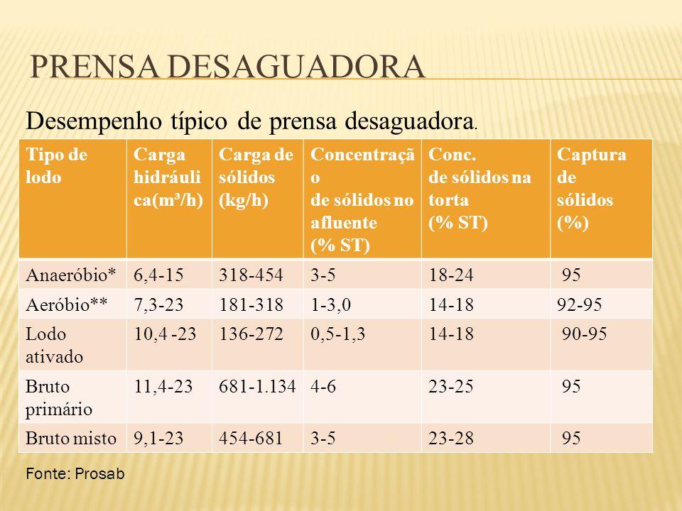 PRENSA DESAGUADORA Tipo de lodo Carga hidráuli ca(m³/h) Carga de sólidos (kg/h) Concentraçã o de sólidos no afluente (% ST) Conc. de sólidos na torta
