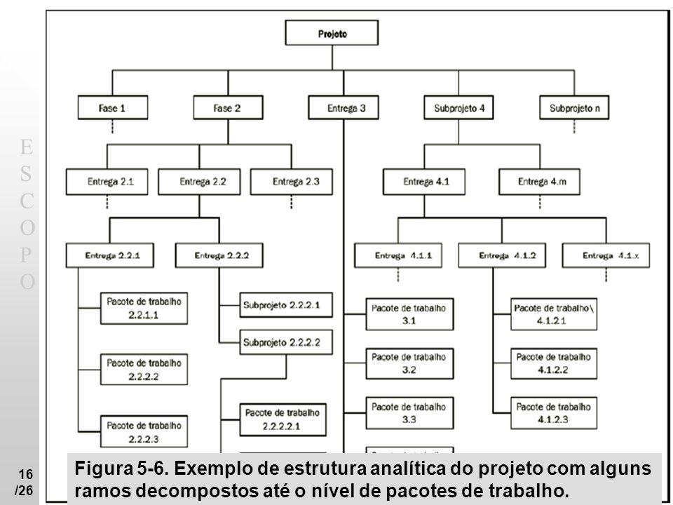 ESCOPOESCOPO 16 /26 Figura 5-6. Exemplo de estrutura analítica do projeto com alguns ramos decompostos até o nível de pacotes de trabalho.