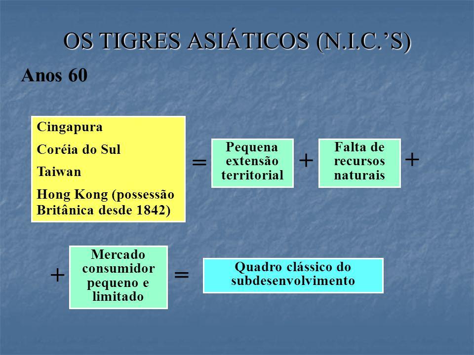 OS TIGRES ASIÁTICOS (N.I.C.S) Cingapura Coréia do Sul Taiwan Hong Kong (possessão Britânica desde 1842) Pequena extensão territorial Anos 60 = Falta d