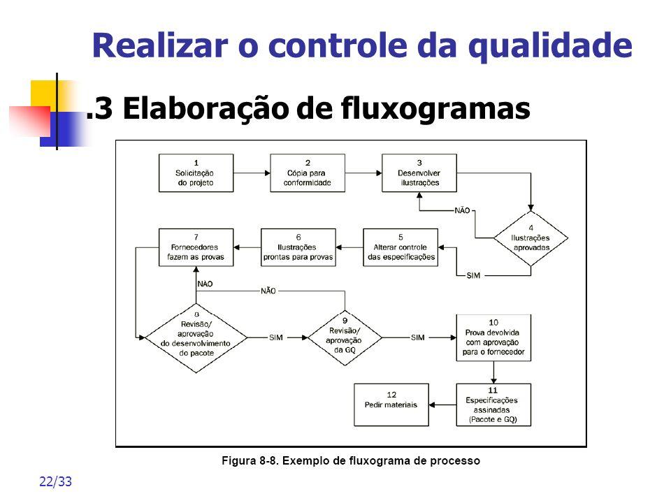 22/33 Realizar o controle da qualidade.3 Elaboração de fluxogramas